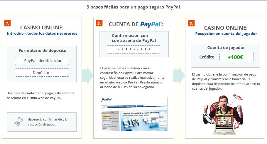Retirar dinero paypal - 48324