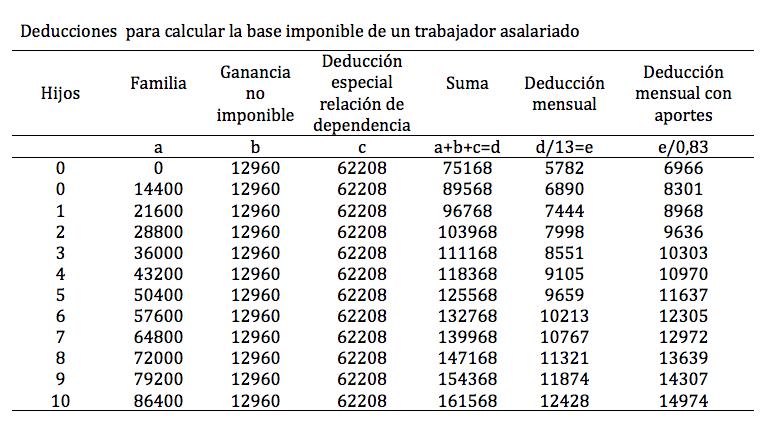 Impuestos por - 86241