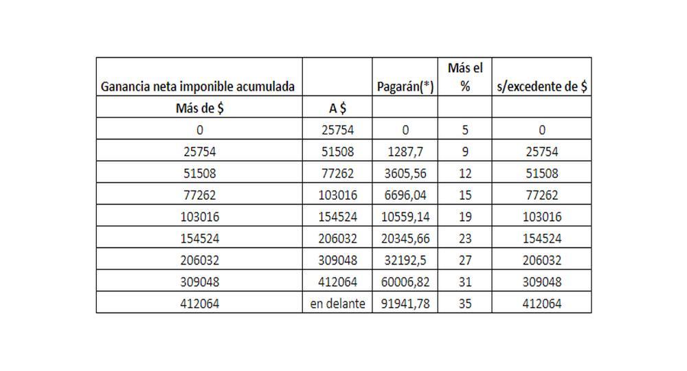 Impuestos por ganancias en casino existen en Panamá - 18953