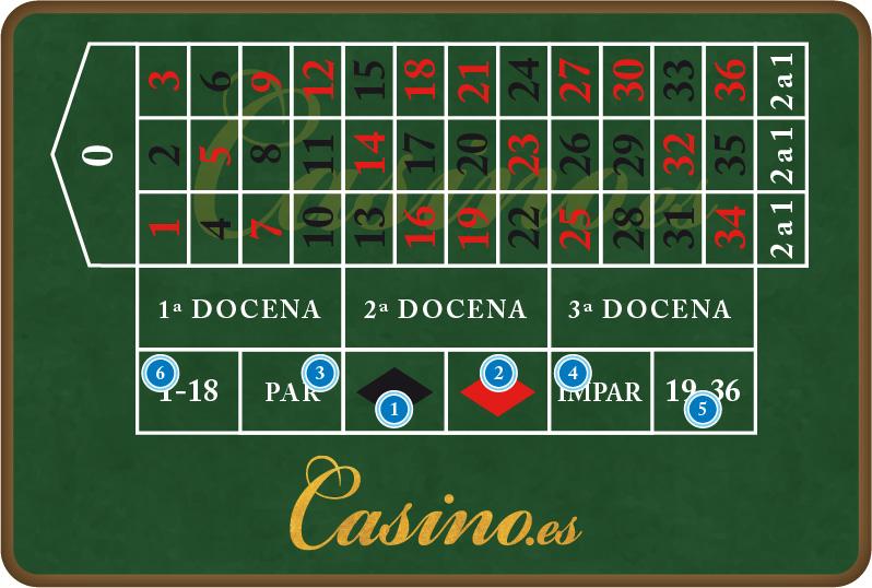 Juegos de azar online blinda tus apuestas - 94611