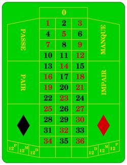 Probabilidades ruleta americana quién pertenece casino - 17570